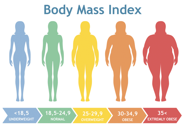 Body-Mass-Index-Female-Lifecovered