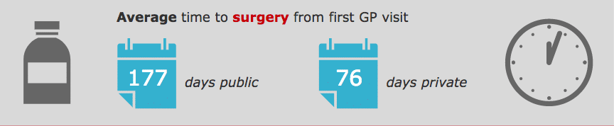 Average time to surgery from first GP visit