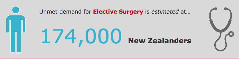 elective surgery waiting list 2016