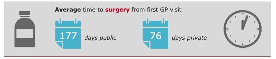 Health Insurance NZ - Average time to surgery