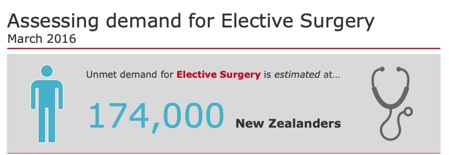 Health Insurance NZ - Elective Surgery