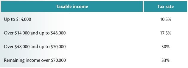 Income Tax Rates New Zealand