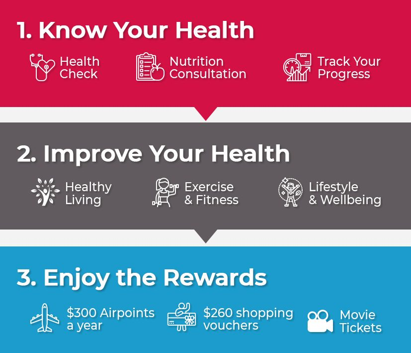 AIA Vitality Improve Health Rewards Flowchart